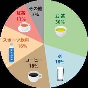 円グラフ|給茶機レンタル・コーヒー・お茶の【ほっとカフェファクトリー】