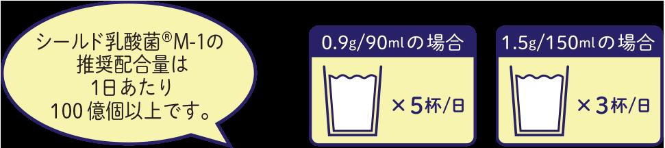 シールド乳酸菌®M-1 の推奨配合量は1日あたり100億個以上です。|給茶機レンタル・コーヒー・お茶の【ほっとカフェファクトリー】